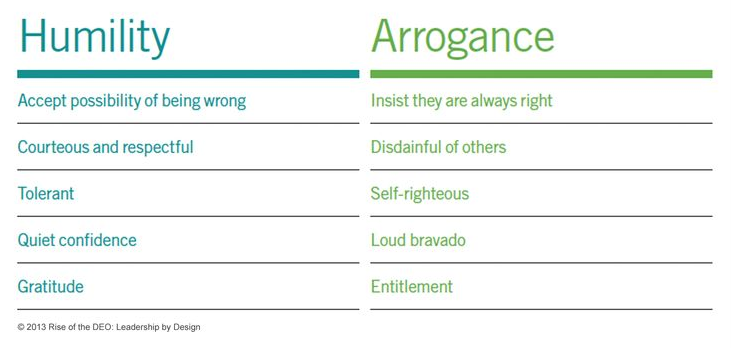 humility and arrogance