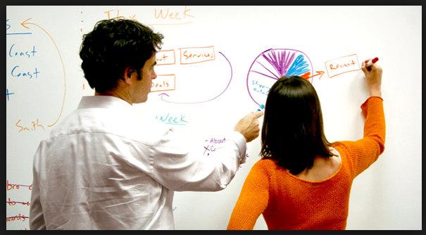 Product Mgmt Leadership 101: Use the White Board!